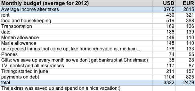 Average budget of 2012 - to get out of debt